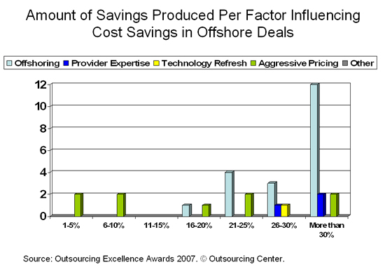 Amount of Savings Produced Per Factor Influencing Cost Savings in Offshore Deals