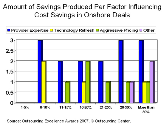Amount of Savings Produced Per Factor Influencing Cost Savings in Onshore Deals