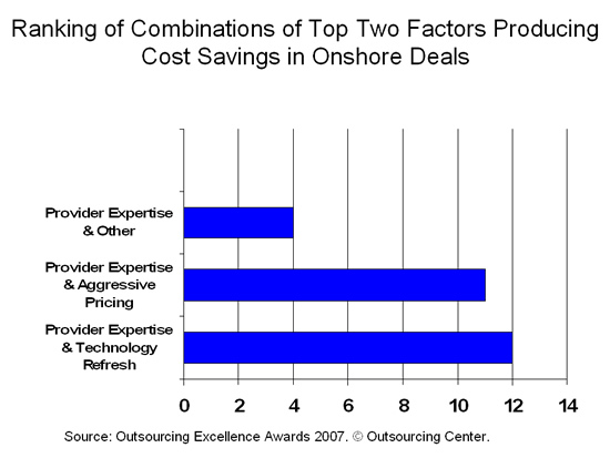 Ranking of Combinations of Top Two Factors Producing Cost Savings in Onshore Deals