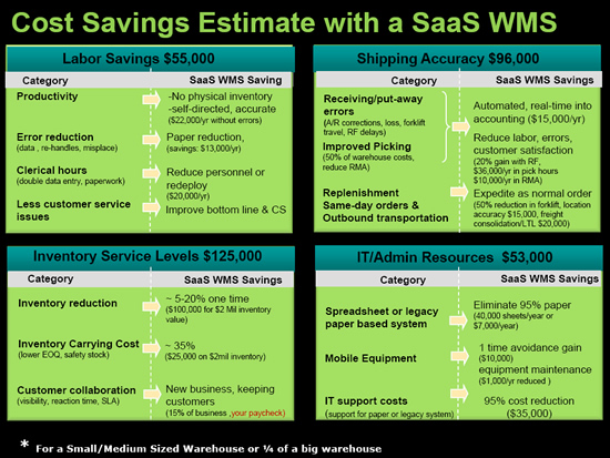 Cost Saving Estimate with a SaaS WNS