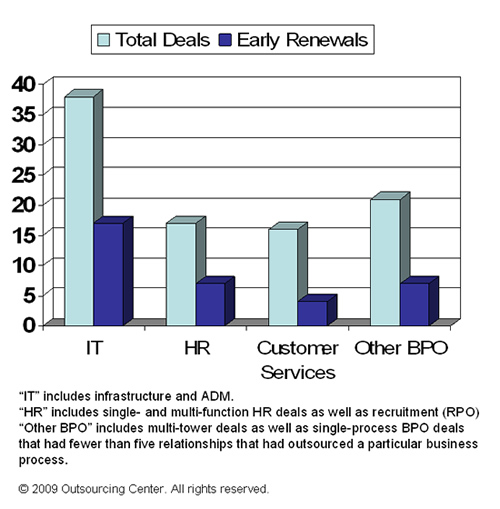 buyers in almost 50 percent of the IT deals and the HR deals renewed early.