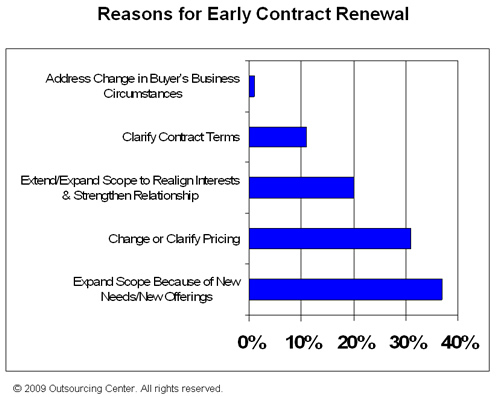 this is also the number-three reason influencing buyers to renew early