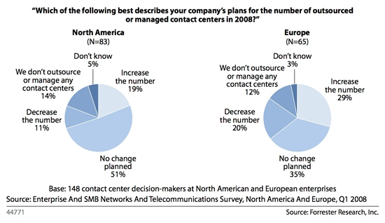The findings revealed that 29 percent of European and 19 percent of North American organizations planned to increase the use of outsourced customer contact services.