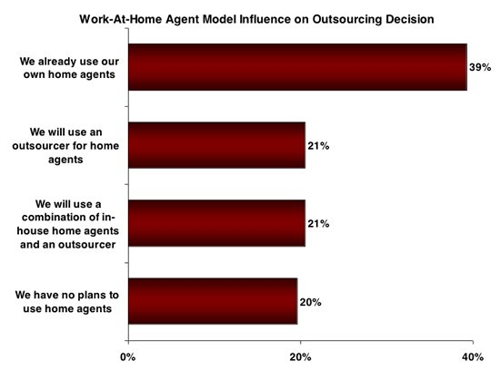 Work-at-Home Agent Model Influence on Outsourcing Decision