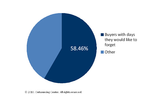 Percentage of buyers that had days they would like to forget