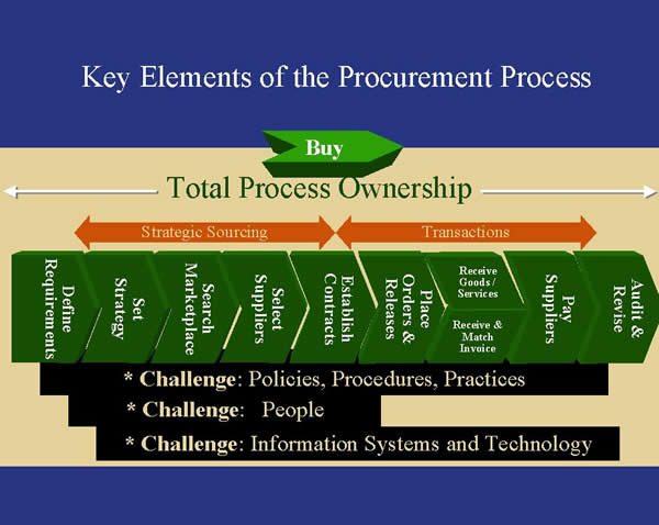 The Current Challenges of eProcurement | Article