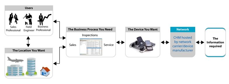 Hosted E-Mobility Solutions: Enabling Seamless Business Communications | Article