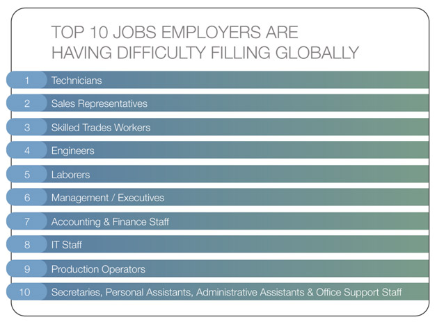 Top 10 Jobs Employers Are Having Difficulty Filling Globally