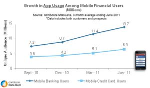 Financial Services: Build those mobile apps before customers dial out