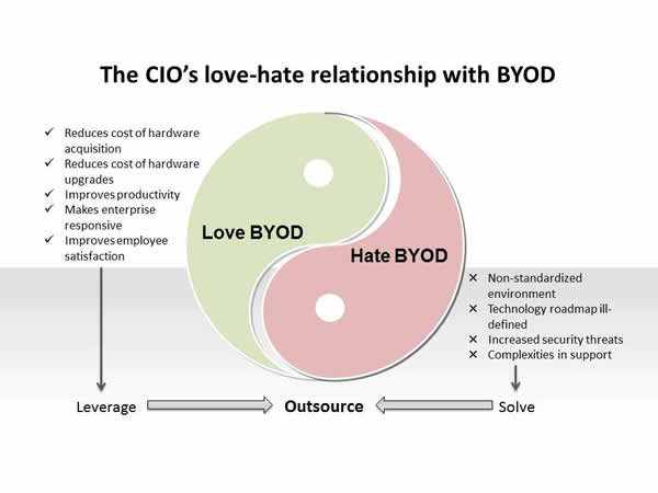 Outsourcing enterprise s byod adoption to improve chances of success