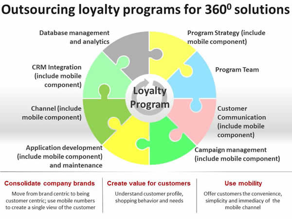 Outsourcing Loyalty Programs for 360 Solutions