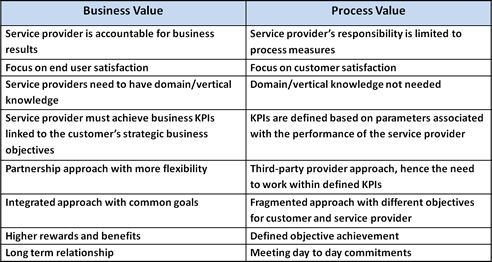 Creating business value table